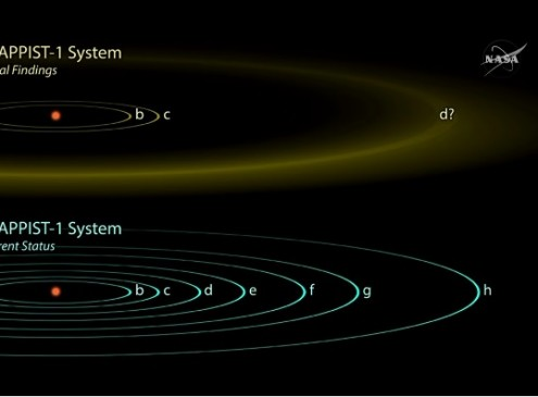 Meet The 7 New Life-Sustaining Planets Discovered By NASA