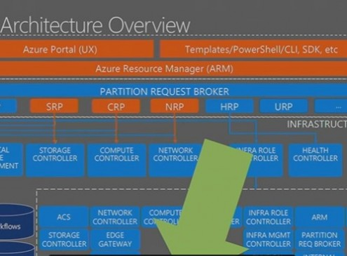 Microsoft Azure Stack Goes Live, Hybrid Computing At Its Best