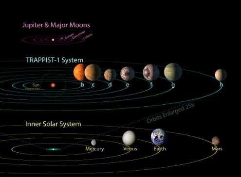 NASA Shares Raw Data Regarding Three Potentially Habitable Exoplanets